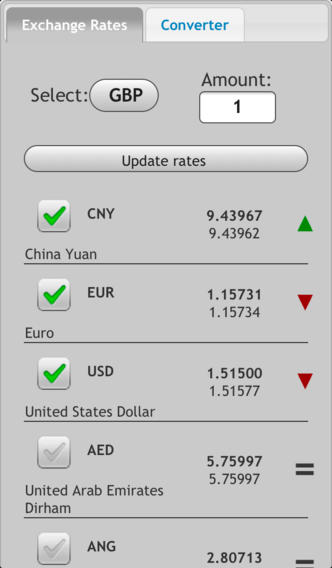 Exchange rate. All currency – Quy đổi tiền tệ tiện lợi