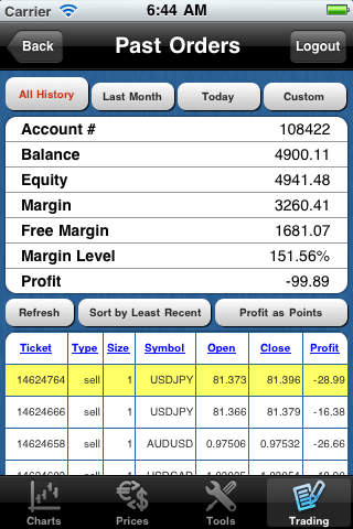 Forex Metal MT4 iTrader iTunes iOS