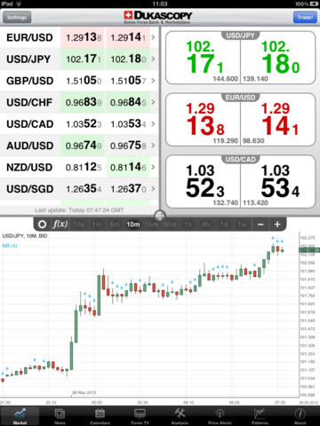 swiss-forex-for-ipad-itunes-ios-app
