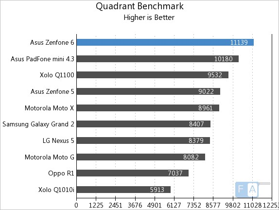 Quadrant-Benchmark