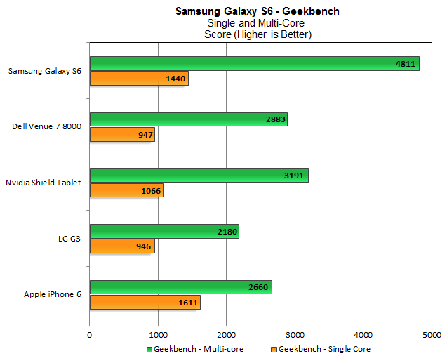 Geekbench-tren-galaxy-s6