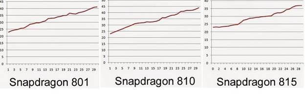 Qualcomm-Snapdragon-815