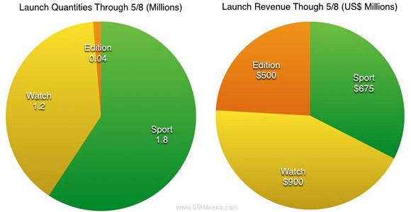 Apple đã bán được 3 triệu chiếc smartwatch