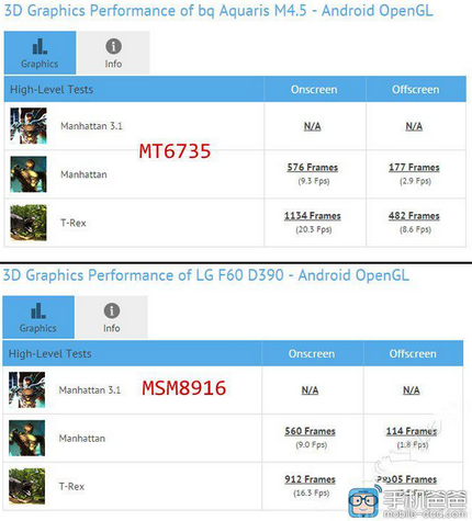 dien-Benchmark-cua-MediaTek-MT6735-va-Qualcomm-Snapdragon-410