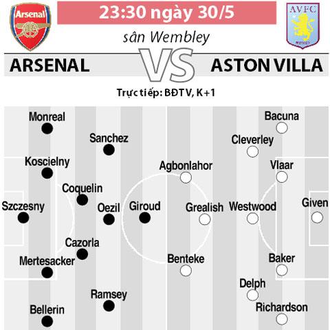 Trực tiếp Arsenal vs Aston Villa