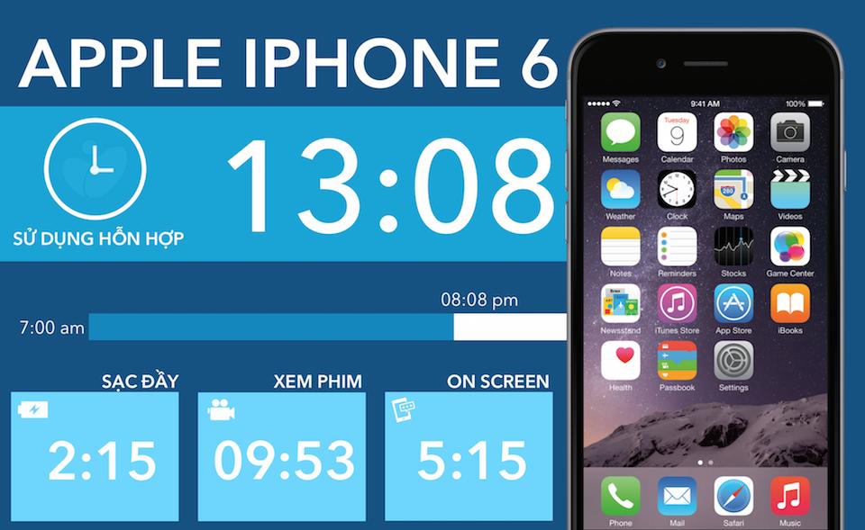 Thời lượng pin dự đoán trên iPhone 6s