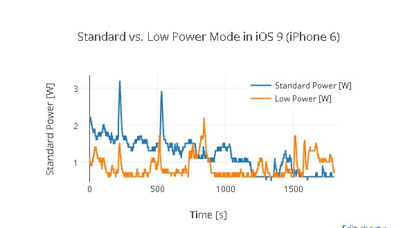 chế độ Low Power Mode iphone chạy ios 9