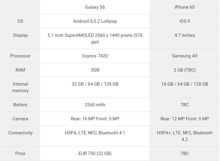so sánh iphone 6s và galaxy S6 8