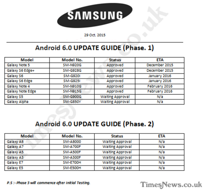 http://www.phonearena.com/news/Roadmap-reveals-when-certain-Samsung-Galaxy-devices-will-be-updated-to-Marshmallow_id75779