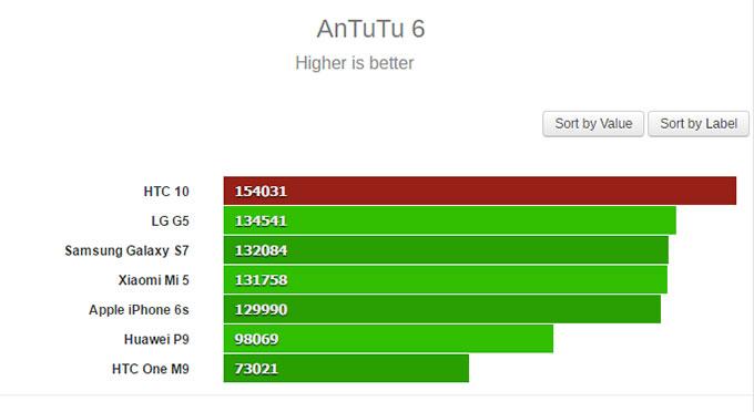 HTC 10 đánh bại Galaxy S7 và LG G5 về điểm Antutu