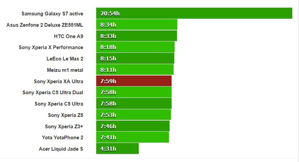 Đánh giá pin Sony Xperia XA Ultra