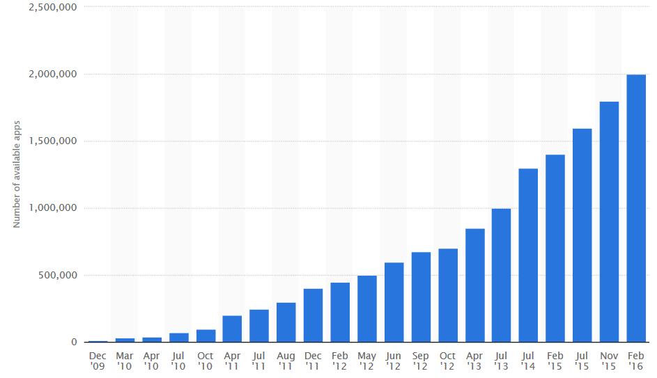 Google Play Store đạt hơn 11 tỷ lượt tải trong quý đầu 2016
