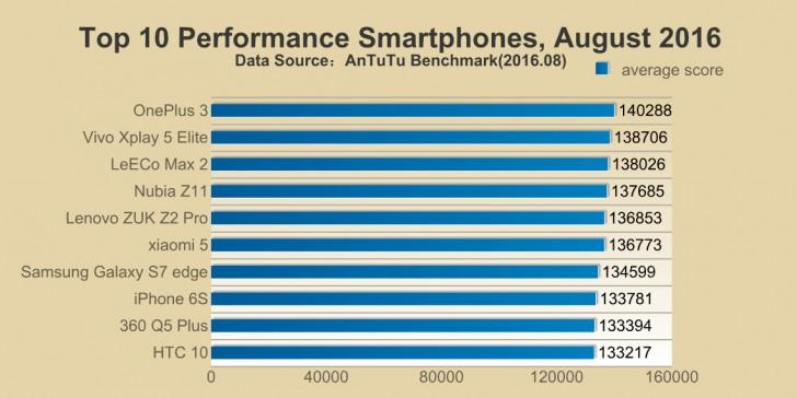 Điểm số AnTuTu của iPhone 7 vừa hé lộ có thể sẽ khiến bạn đứng không nổi