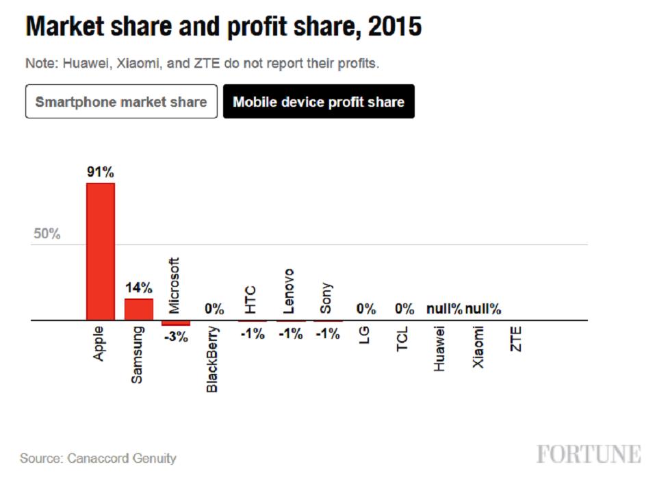 Apple và Samsung chiếm tới 105% lợi nhuận ngành smartphone