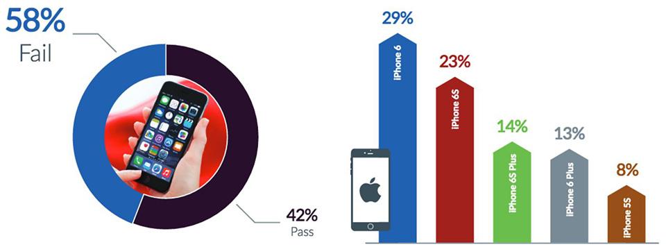 Tỉ lệ gặp sự cố trên iPhone và iPad