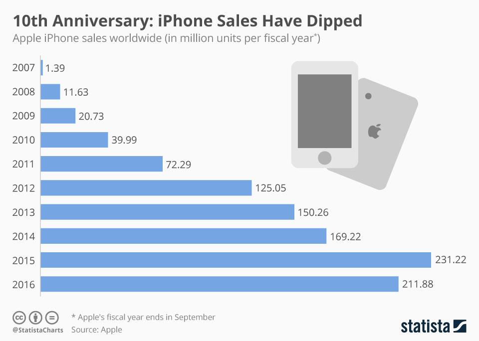 Doanh số bán iPhone trong 10 năm