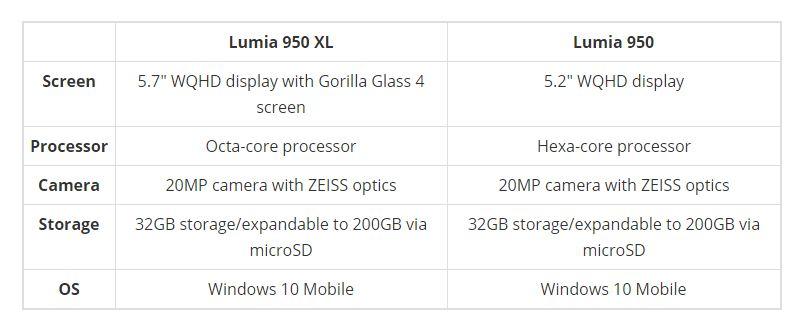 Microsoft tặng không Lumia 950 cho người mua Lumia 950 XL