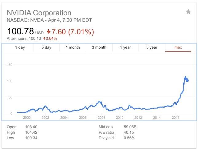 Nvidia là người đã phát minh ra GPU