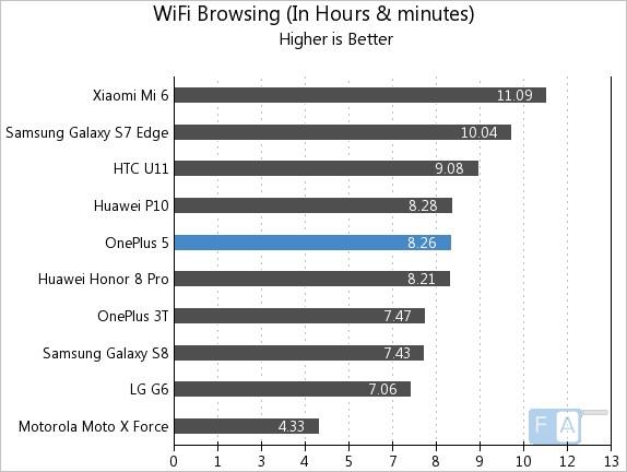 Lướt WiFi liên tục trên OnePlus 5