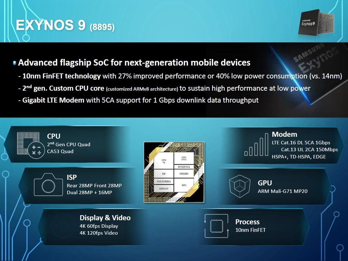 Samsung Galaxy S8 dùng Exynos 8895 mạnh đến mức nào?