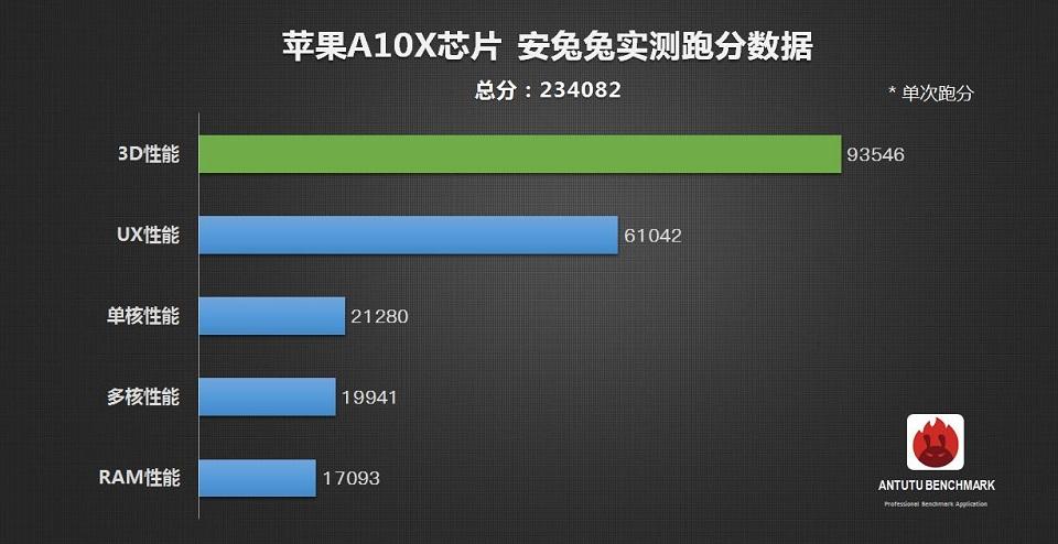 Chip Apple A10X là gì? Những cải tiến đáng tiền trên A10X