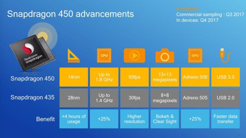 Qualcomm ra mắt chip Snapdragon 450 tiết kiệm điện năng, tăng cường đồ họa, camera cho smartphone giá rẻ