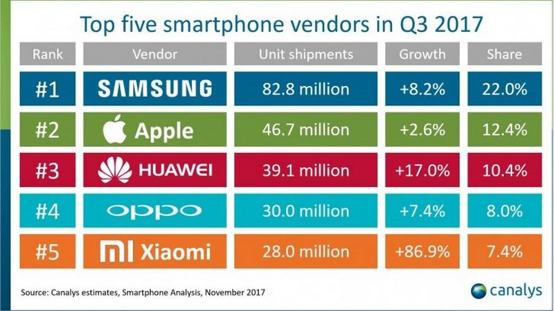 Thị phẩn của các 5 nhà sản xuất smartphone hàng đầu thế giới vào Qúy 3 năm 2017