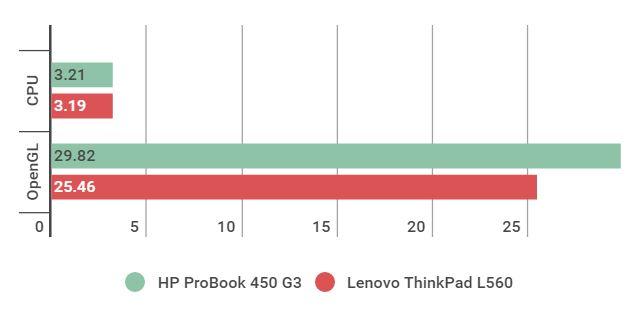 Điểm CPU và OpenGL