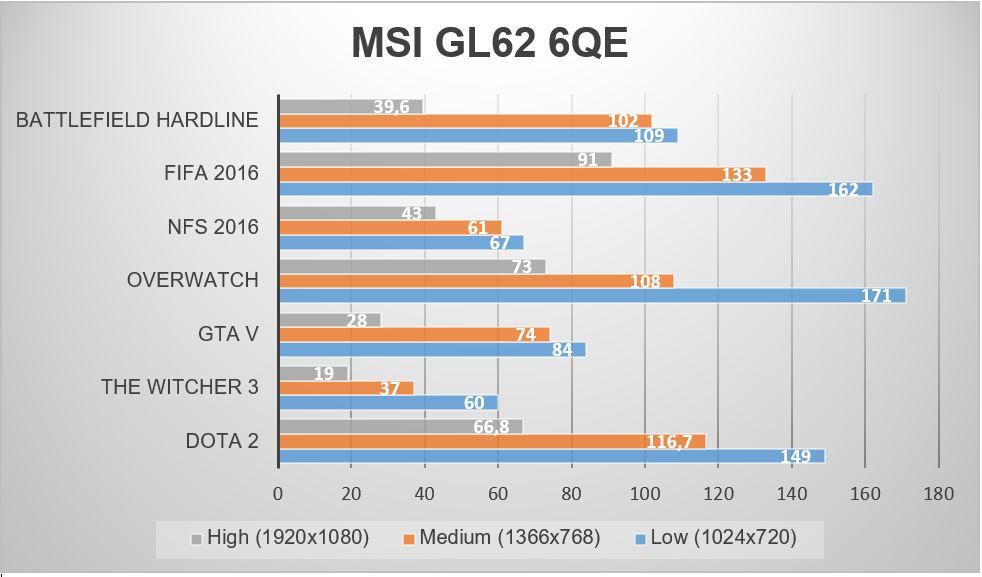 FPS MSI GL62