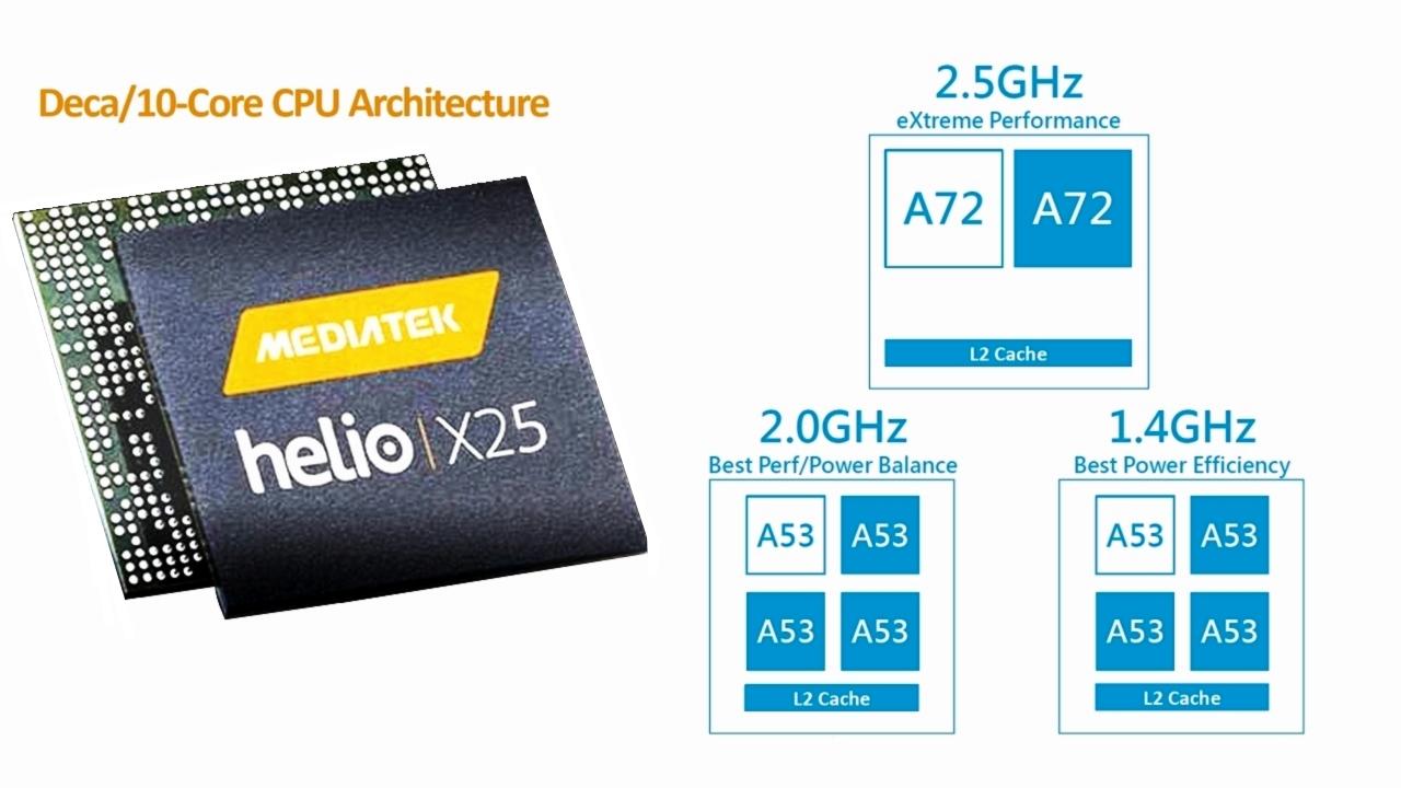 Chip Helio X25