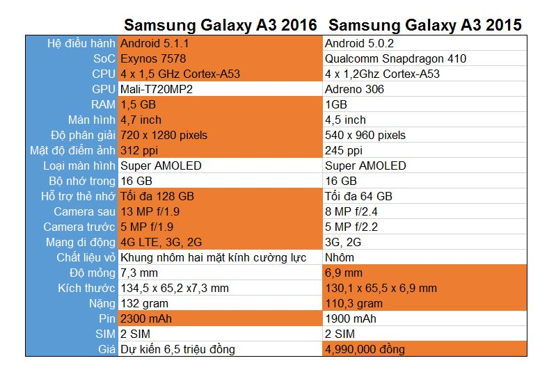 Samsung Galaxy A3 2016 vs Samsung Galaxy A3 2015