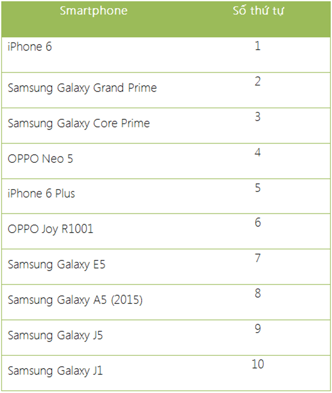 top 10 smartphone ban chay nhat fptshop 2015
