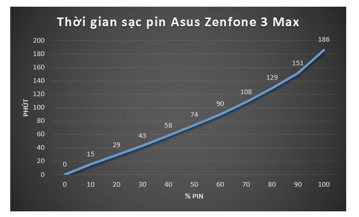 Đánh giá pin Asus Zenfone 3 Max: 4100mAh đủ sử dụng thoải mái 2 ngày?