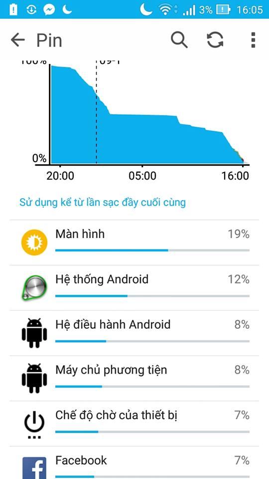 Đánh giá pin Asus Zenfone Go TV: Đáp ứng đủ 1 ngày làm việc?