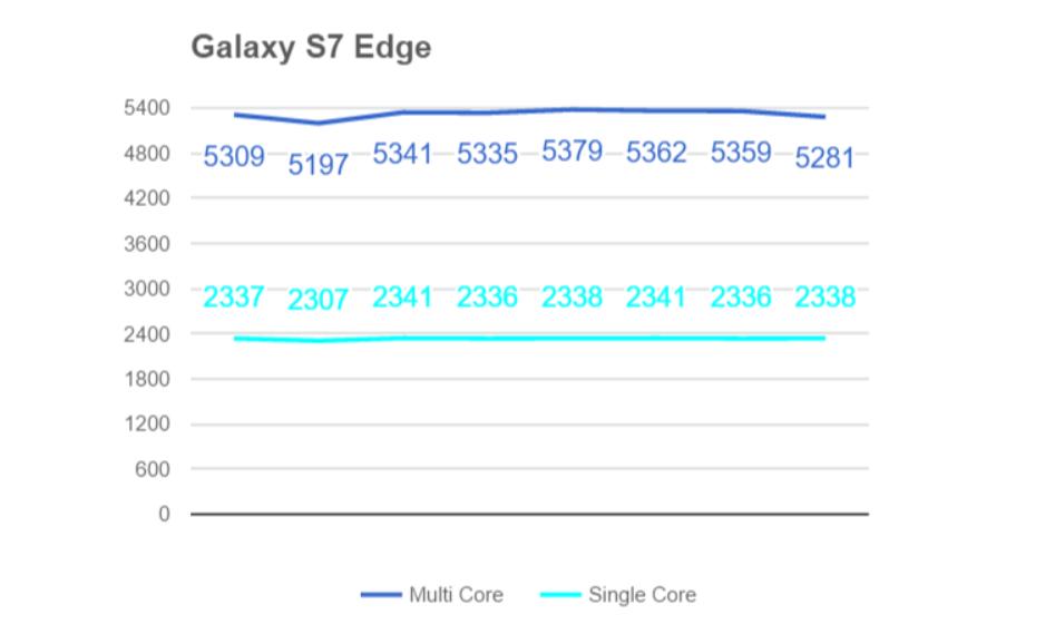 So sánh điểm Benchmark Snapdragon 820 với A9, SD-810 và Exynos 7420