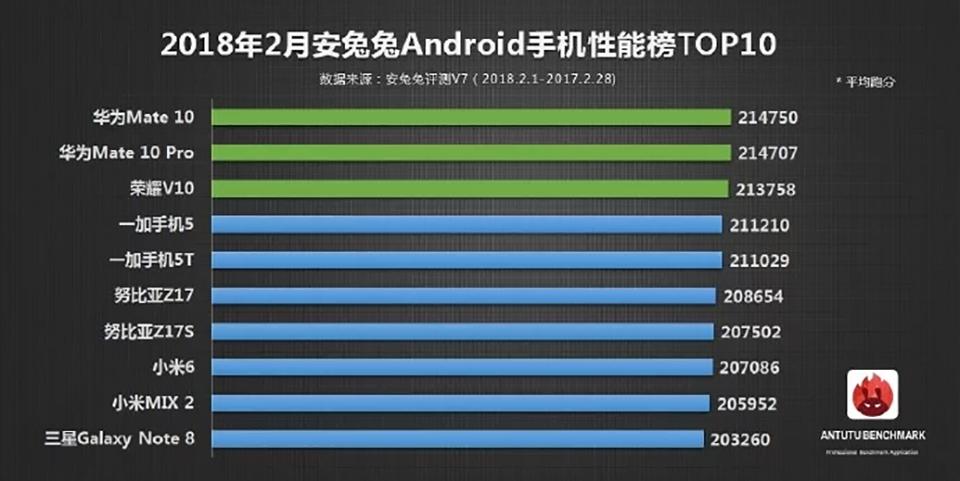10 smartphone mạnh nhất tháng 2