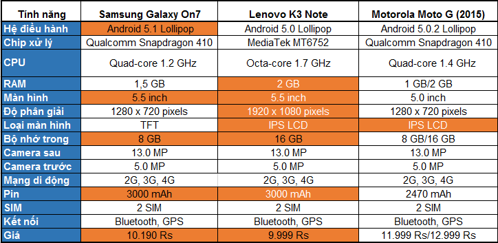 Bảng so sánh Galaxy on7, Lenovo K3 Note và Moto G 2015