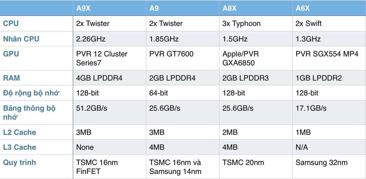 So sánh Apple A9X với các dòng chip trước đó