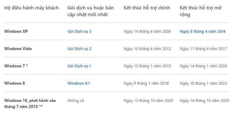 Vòng đời các hệ điều hành của Microsoft