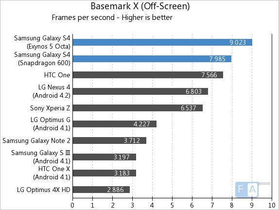 samsung-galaxy-s4 Exynos 5 vs Snap 600