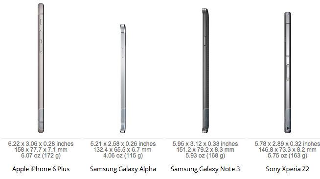 so sánh bộ đôi iphone 6 với các smartphone khác