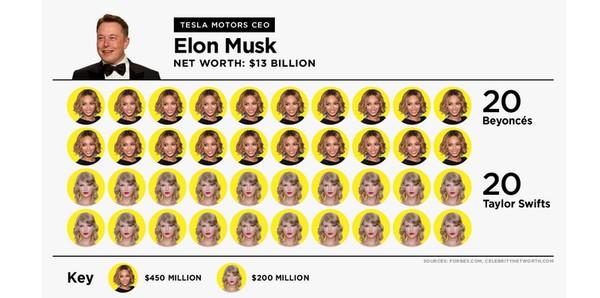Tỷ phú công nghệ Musk