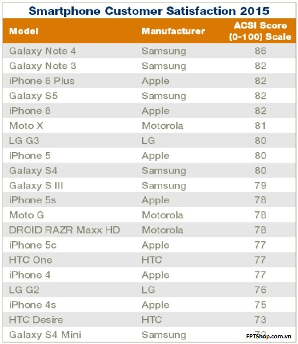 Bang muc do hai long ve Galaxy Note 4 va iPhone 6 Plus