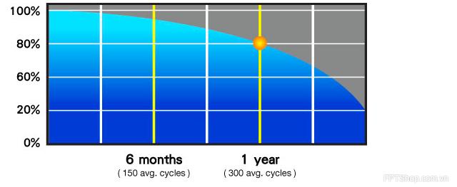 Dung lượng pin của máy tính sẽ giảm khi sử dụng lâu ngày