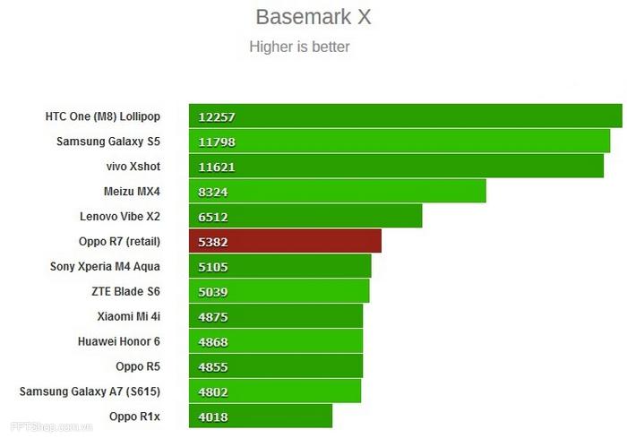 Oppo R7 ghi được điểm số vượt các đối thủ trong bài kiểm tra hiệu năng đồ hoạ