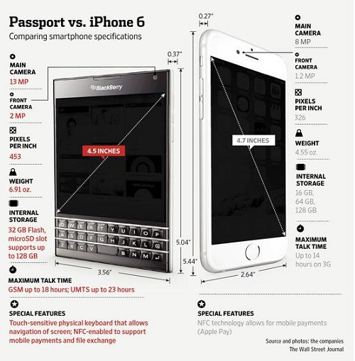 iPhone 6 và BlackBerry PassPort