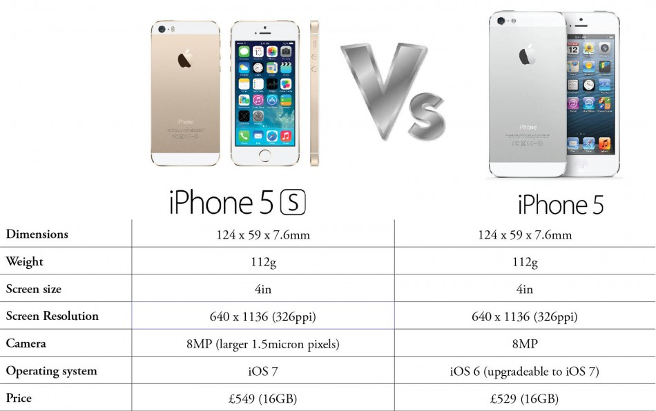 iphone 5s với iphone 5