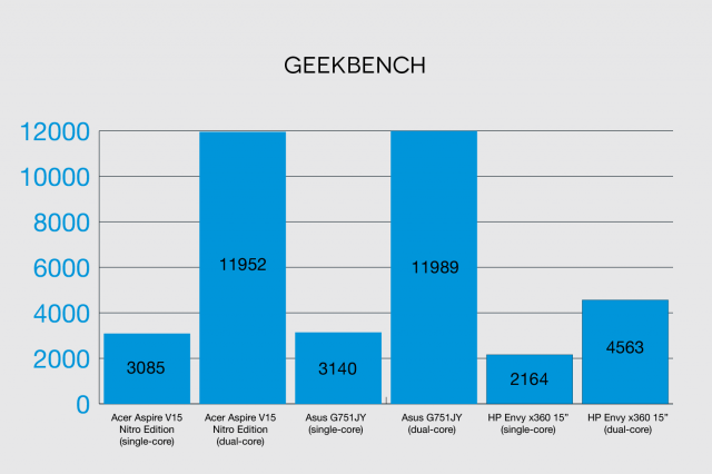 bài thử nghiệm GeekBench trên Acer Aspire V15 Nitro Edition