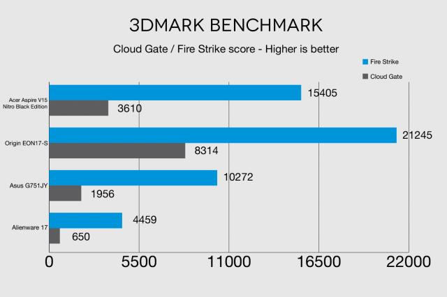 thử nghiệm với phần mềm 3Dmark trên Acer Aspire V15