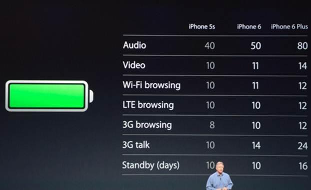 dung lượng pin của iPhone 6 và iPhone 6 plus